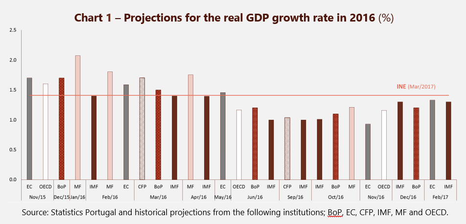 Projections for the real GDP growth rate in 2016 (%)