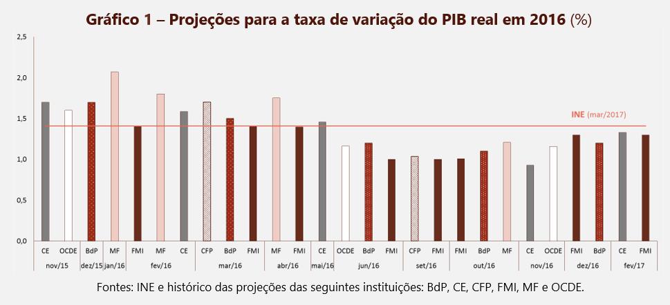 Projeções para a taxa de variação do PIB real em 2016 (%)