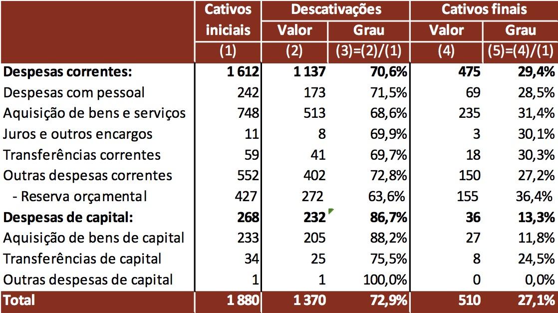 Cativações sobre a despesa efetiva da administração central em 2017