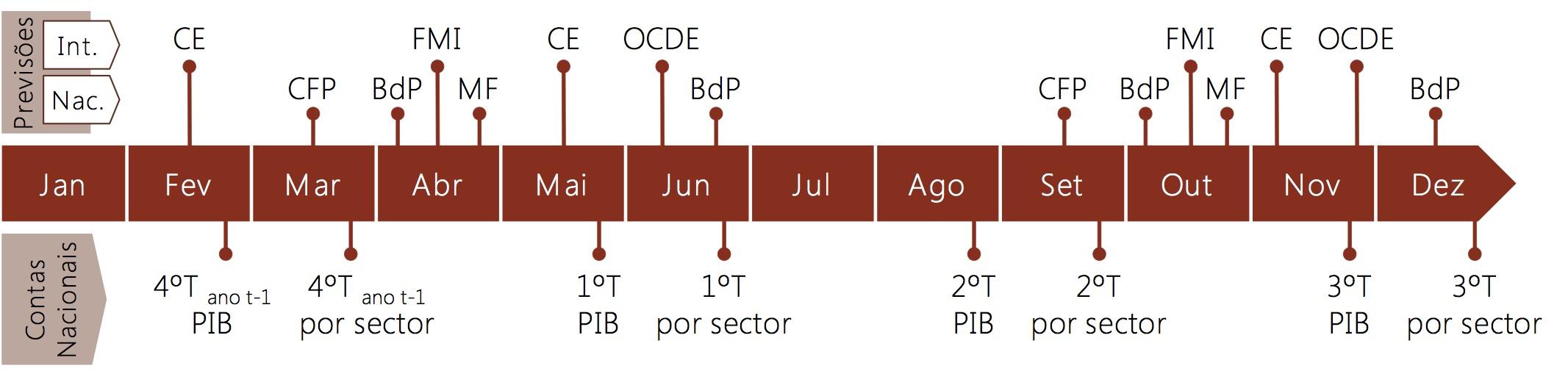 Calendário habitual das previsões para Portugal