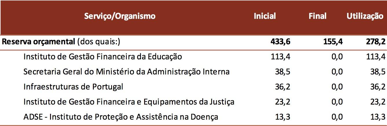 Utilização da reserva orçamental em 2017