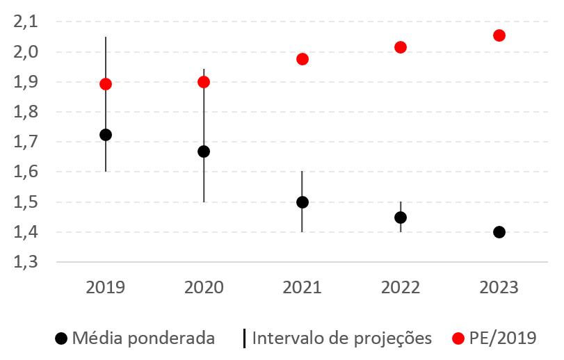Enquadramento das previsões do PE/2019 para o PIB real (variação, %)