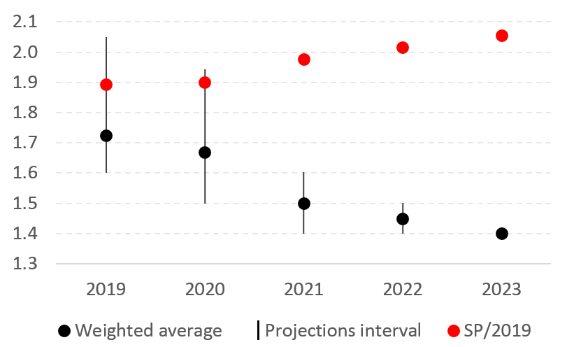 SP/2019 Forecasts framework for real GDP (change, %)
