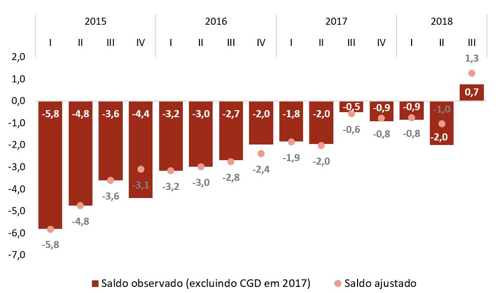 Saldo orçamental das administrações públicas excluindo a operação de recapitalização da CGD (acumulado no trimestre, em % do PIB)